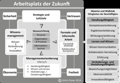 Grafik moderne Wissensmanagementausrichtung im Wissensmanagement 4.0 veröffentlicht