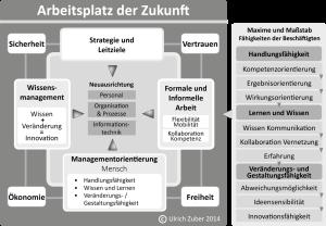 Innovationen für den Arbeitsplatz der Zukunft: Wissensmanagement zur Entwicklung einer wandlungsfähigen Institution