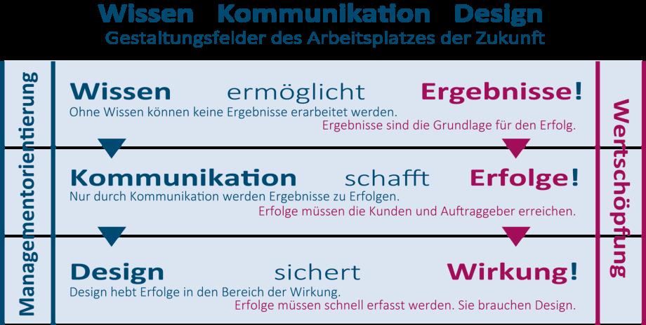Das Managementsystem in Kombination von Wissen plus Kommunikation plus Design führt zum Erfolg