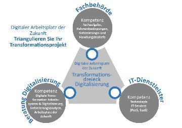 Triangulieren Sie Ihr Projekt: Ein Standort und Bewegung kann immer nur aus drei Positionen bestimmt werden: Fachbehörde, IT-Kompetenz und digitale Beratung