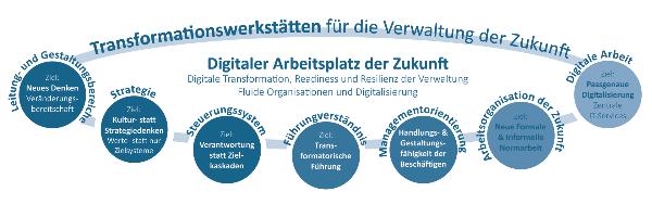 Transformationswerkstätten für den Arbeitsplatz der Zukunft: Digitalisierung geht nicht ohne digitale Transformation